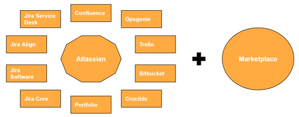 Die verschiedenen Atlassian Tools und der Atlassian Marketplace