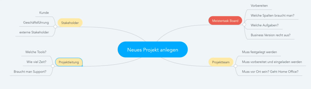 Brainstorming mit MindMeister