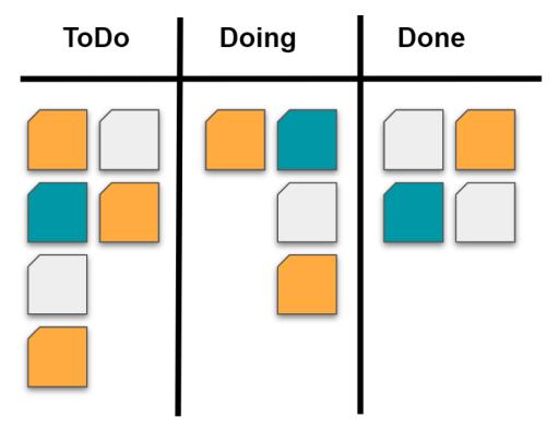 Beispiel Kanban Board - Der Workflow geht von links nach rechts.