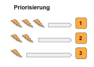 Die Priorisierung ist Teil des Task Managements in der Software