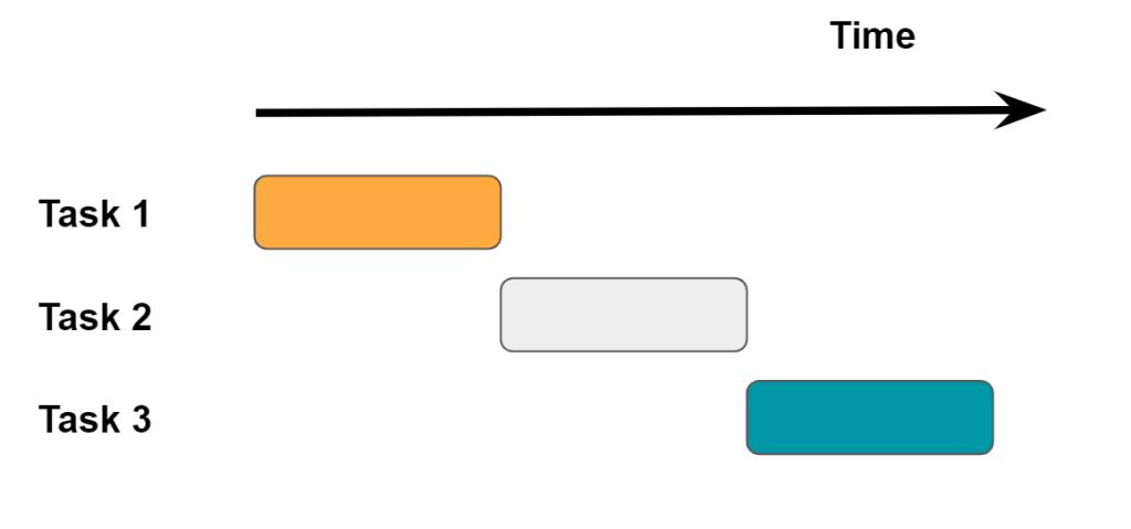 Projektmanagement Tool zur Projektplanung