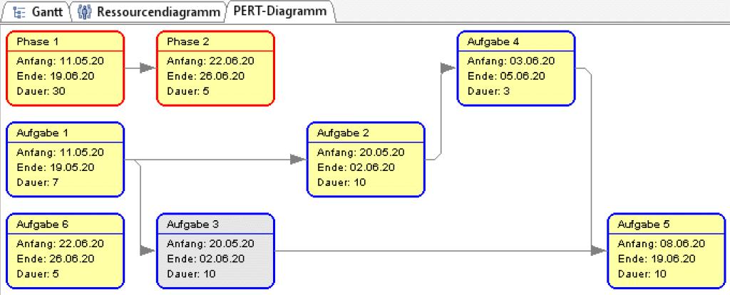 Das Netzdiagramm wird automatisch aus dem Projektplan erzeugt.