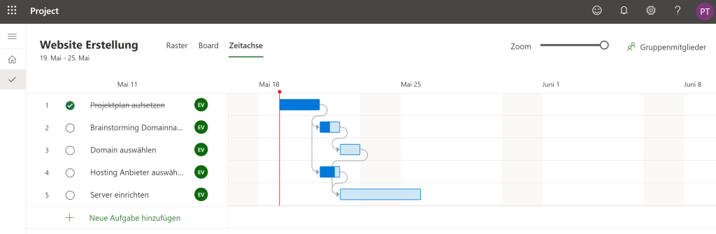 The timeline corresponds to a Gantt chart for the representation of the tasks.