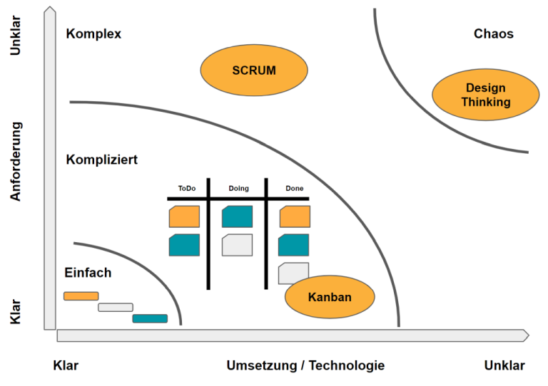 Stacey matrix zeigt wann welche Projektmanagmeent-Methode eingesetzt wird
