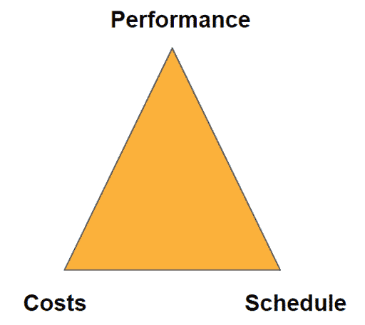 The magic triangle also applies when using project management software.